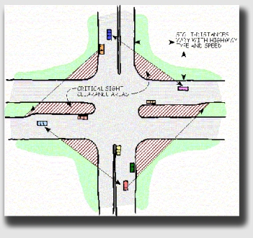 Standards for sightlines at intersections are well established. As a general rule, landowners do well to be aware of them.