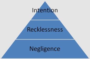 hierarchy160928